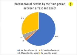 death breakdown